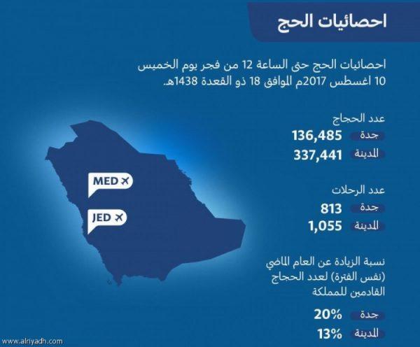 الهيئة العامة للطيران المدنى تصدر احصائية توضح عدد الحجاج الذين قدموا اللى المملكة – اخبار السعودية